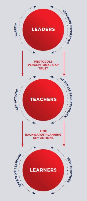 Leaders, Teachers, Learners Model