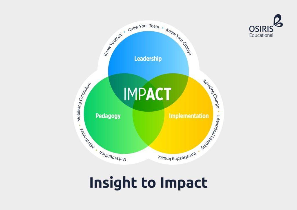 Insight to Impact Framework